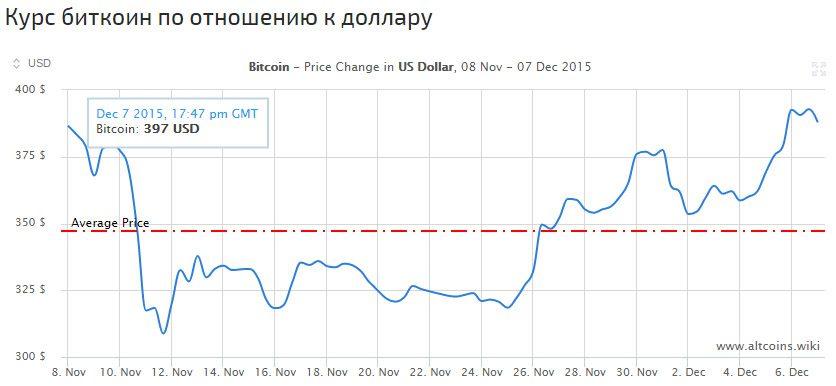 Курс Биткоина по отношению к доллару