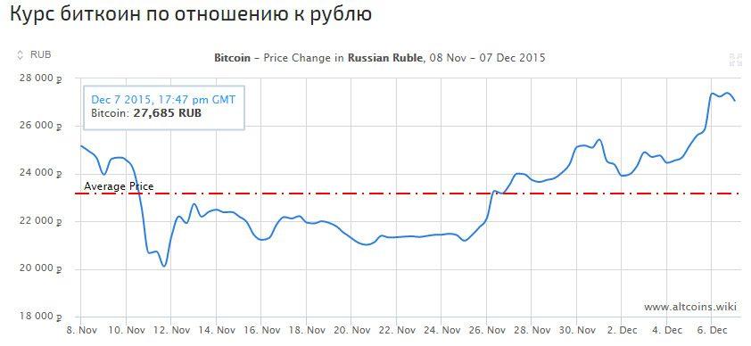 Курс Биткоина по отношению к рублю