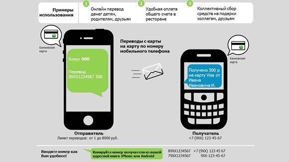 Мобильный банк перевод на карту