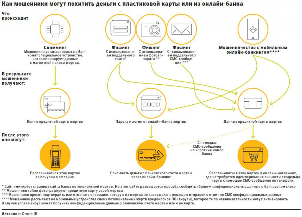 Схема хищения мошенниками денег
