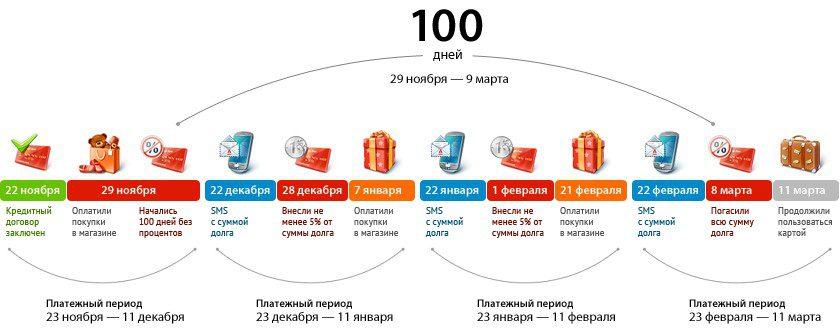 Карта Альфа-Банка 100 дней льготного периода