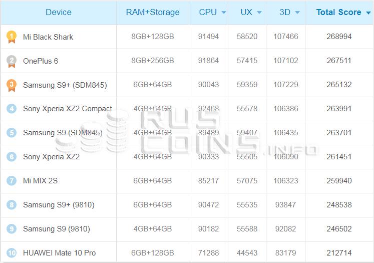 Десять лучших смартфонов, которыми можно майнить крипту5c5b410da8460