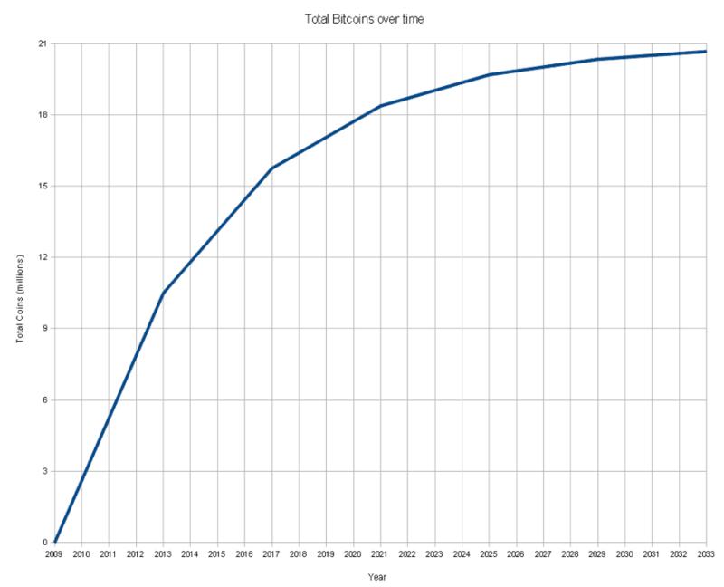 ограничение эмиссии биткоина5c5b42367c8d7
