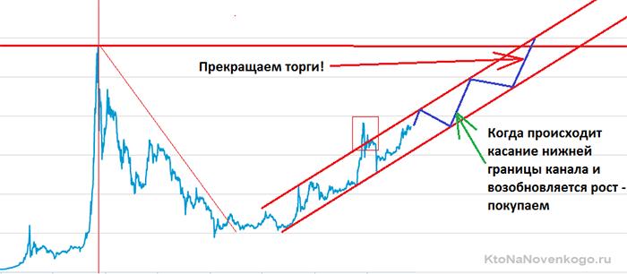 стратегия заработка на bitkoin5c5b42a48ed8a