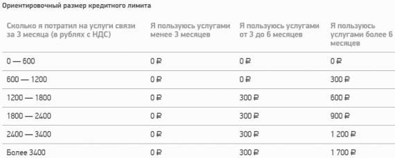 размер кредитного лимита Мегафон5c5b440ea94ef