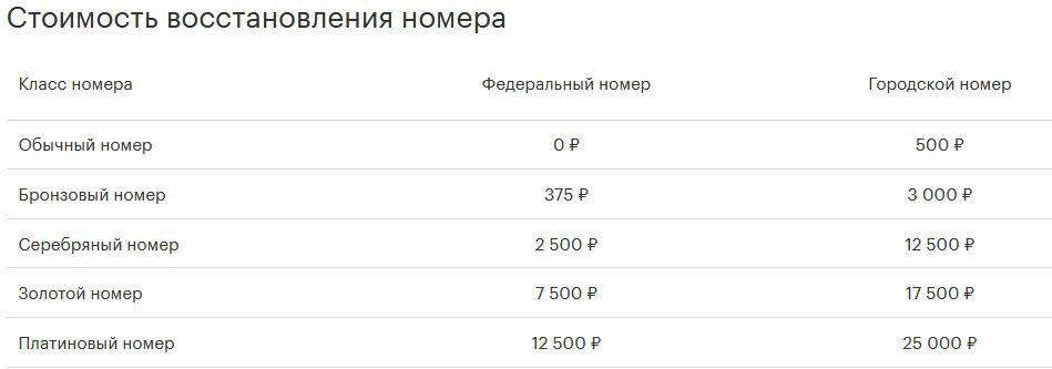 Стоимость восстановления сим-карты Мегафон.5c5b4634a8c6a