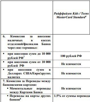 Тарифы на внесение наличных на счет детской карты Райффайзенбанка через кассы Банка5c5b47eca363f