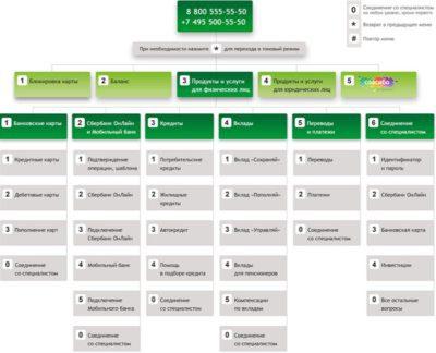 Пользуясь подсказками можно выбрать интересующий раздел меню бесплатногономера Сбербанка России Оператор и совершить операции по карте или вкладу дистанционно5c5b4845bc436