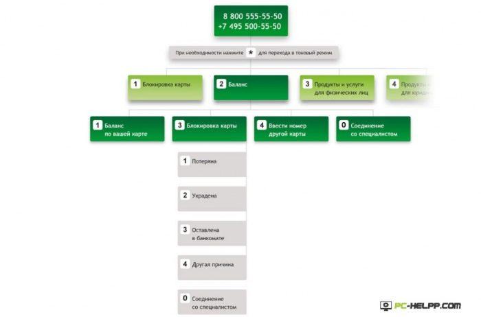 Автоматизированная система обслуживания Сбербанка5c5b48479904d