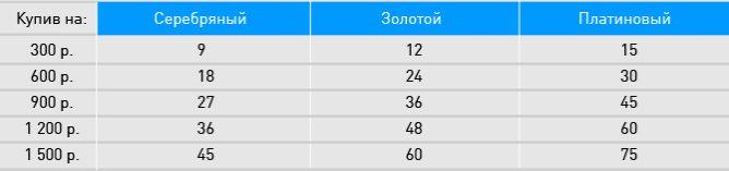 Таблица накапливания бонусов5c5b487feaedc