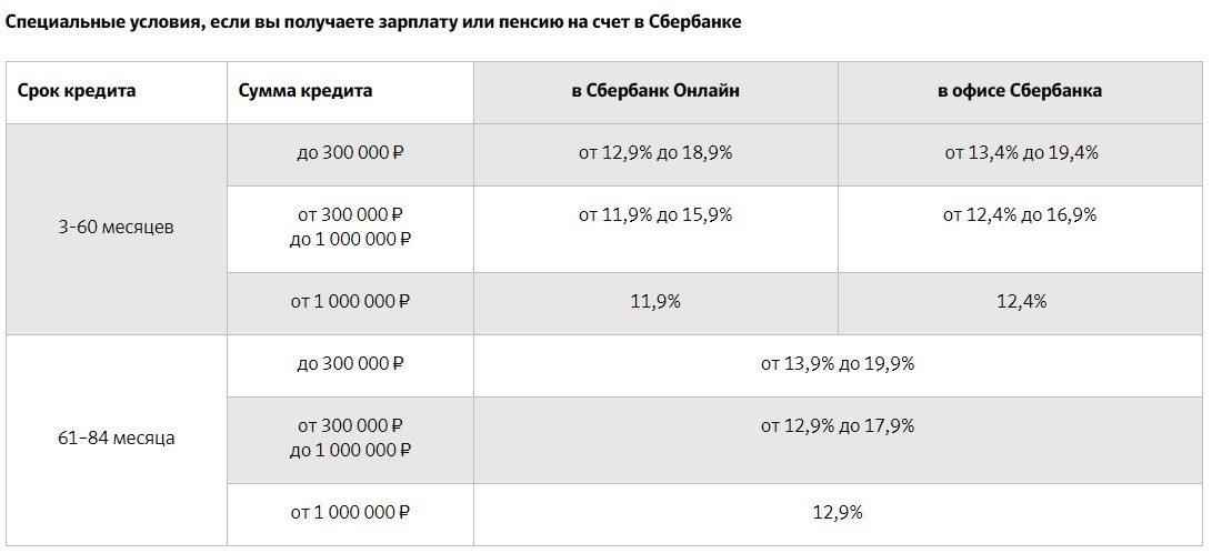 Процентная ставка по новогоднему кредиту от Сбербанка5c5b491d855f5