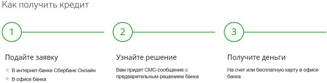 Подача заявления на кредит в Сбербанке5c5b491e6f666