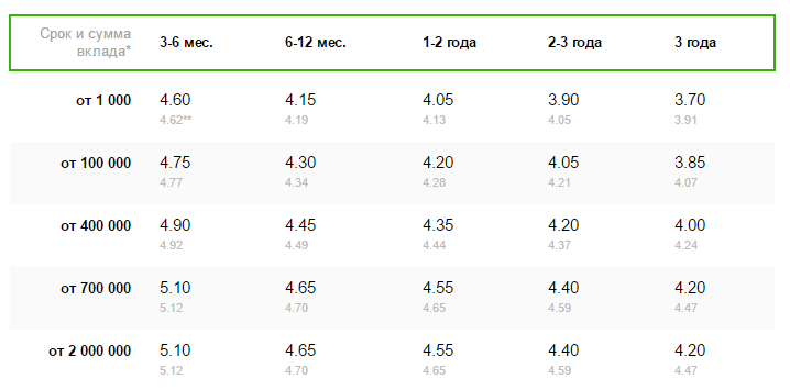 Процентная ставка в рублях Сбербанк5c5b49997cd18