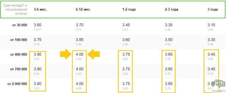 Процентные ставки по рублевому вкладу Сбербанк Управляй Онлайн5c5b49c090e8f