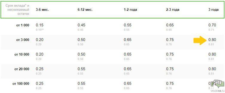 Процентные ставки по долларовому вкладу Сбербанк Управляй Онлайн5c5b49c0e1017
