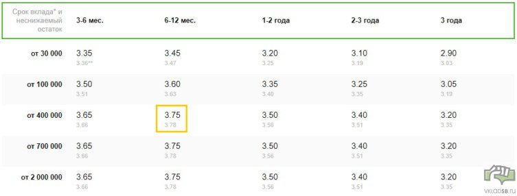 Рубли - при открытии в отделении банка - ставки ниже5c5b49c13ca5f
