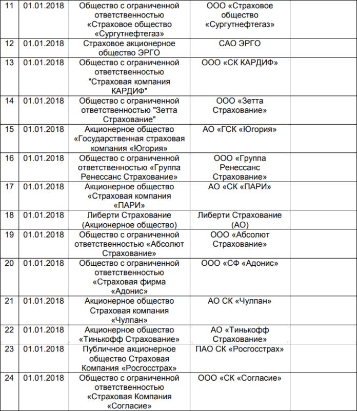 Список страховых компания для ипотеки в ВТБ5c5b4aca5c8a3