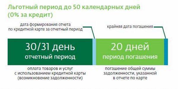 Формирование отчета по кредитной карте5c5b4b85c9d85