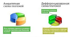 Схемы аннуитетного и дифференцированного погашения5c5b4c26c4af6