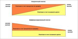 Что такое аннуитетные и дифференцированные платежи?5c5b4c28a8ddf