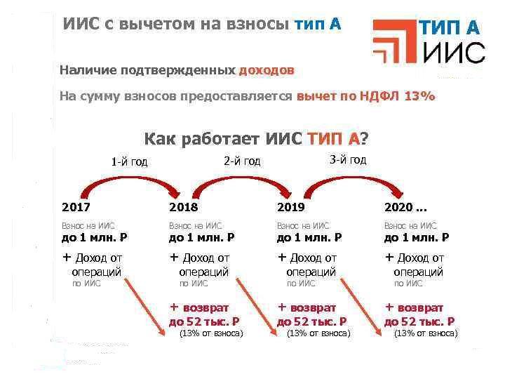 Индивидуальный инвестиционный счет типа А5c5b4e97e26f4