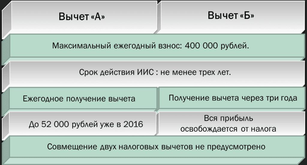 Таблица вычетов ИИС по типам5c5b4e98b12c1