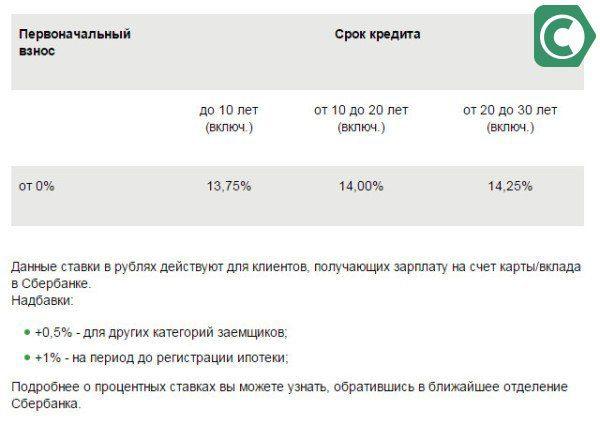 Проценты по ипотеке 5c5b4eea85c07