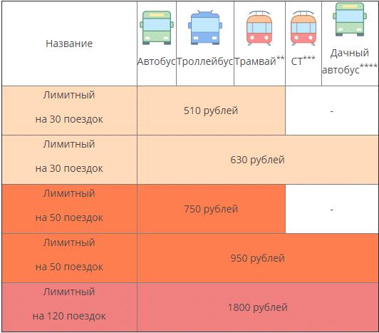 тариф лимитный проездной на месяц транспортная карта волна волгоград5c5b4fc0e27ff