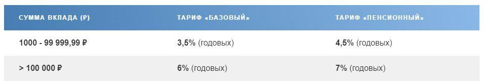 Процент на остаток по Сберегательному счету Почта-Банка5c5b5183696f3