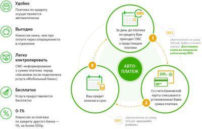 Автоплатеж предусматривает комиссию за погашение задолженности в Хоум Кредит, ОТП, Ренессан кредит, Альфа-Банк и других банках в размере 1%5c5b53d21c06a