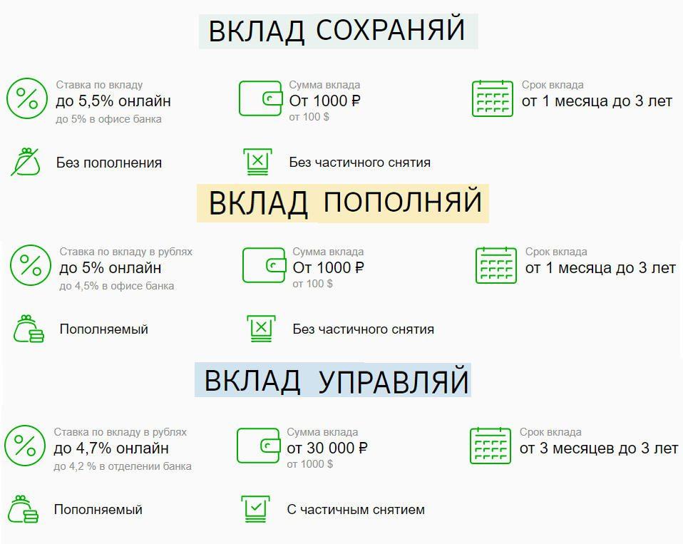 Условия по вкладам Сбербанка, которые можно открыть и закрыть онлайн5c5b551236227