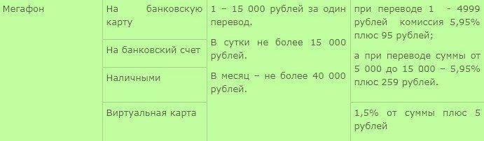 Таблица с комиссией для перевода денег разными способами с Мегафона5c5b566c0ce31