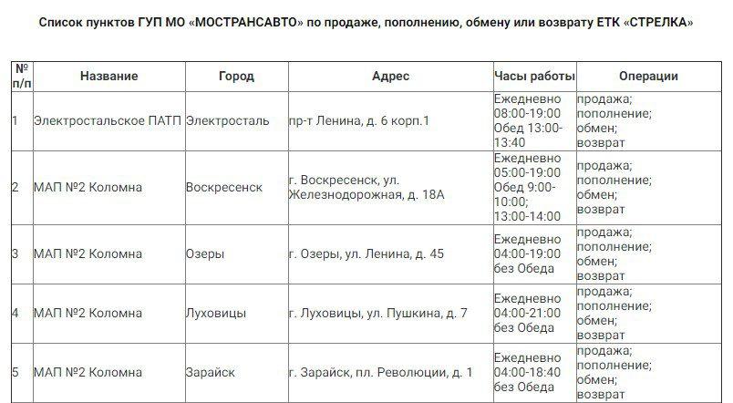 Адреса пунктов выдачи, продажи и пополнения карт5c5b57a1959da