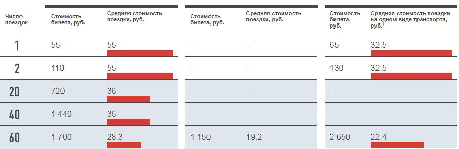 Сравнение тарифов карты Тройка5c5b5d1da88f3