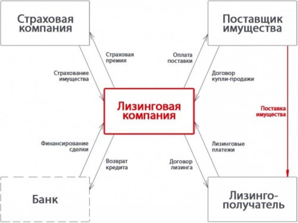Схема лизинговой сделки.5c5b5d499c0d3