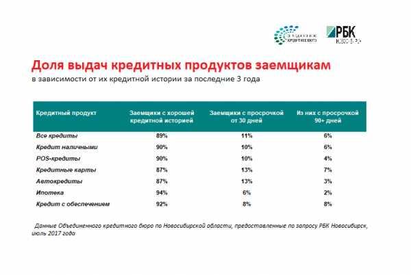 При этом прибыль Сбербанка за апрель составила 75,2 млрд руб.