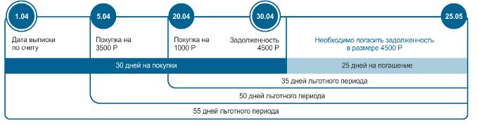 Сетелем Банк - Льготный период5c5b5fc7a0203