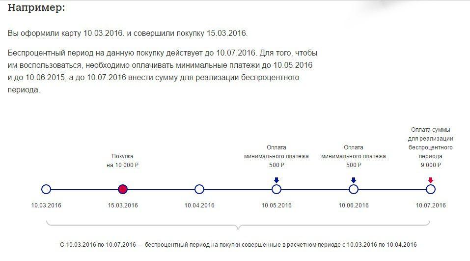 Наглядная схема работы льготного периода у карты Элемент 120 Почта-Банка5c5b5fea29f6a