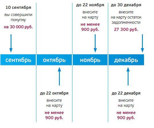 Грейс-период у карты 120 дней УБРиР5c5b603d74add