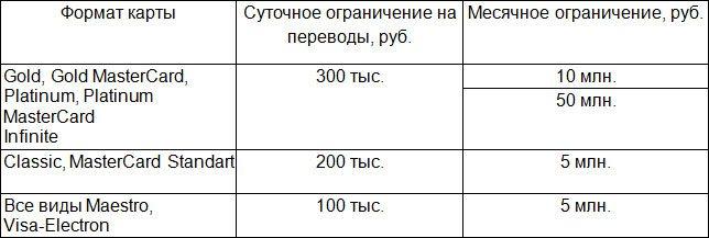 Лимиты на переводы в Сбербанке - таблица5c5b616f30aa3