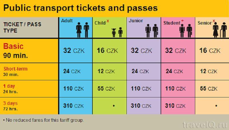 Тарифы на проезд в общественном транспорте Праги5c5b6217add07