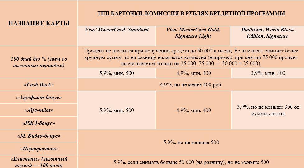 процент снятия с кредитной карты 5 класс