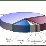 рынок банковских карт России, состояние проблемы и перспективы развития5c5ac504db918