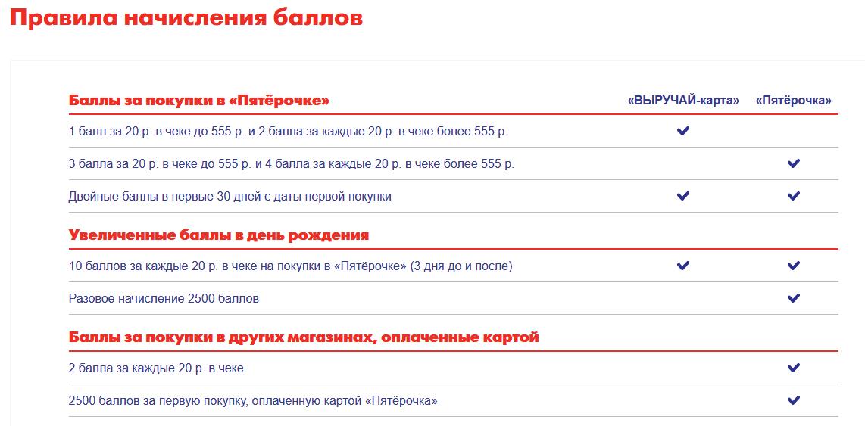 Бонусы по карта Пятерочка Почта-банка5c5ac4794e556