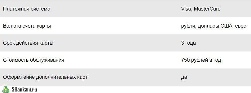 Особенности моментальной карты Виза от Сбербанка5c5ac31d7cc61