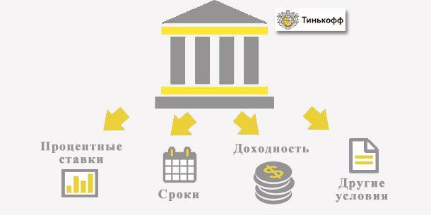 Условия по накопительному счёту банка Тинькофф5c5ac1ba117a4