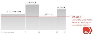 Проценты начисляются на остаток, ниже которого вы не снижались - такой принциа у накопительного счета Блиц-доход и Мой сейф5c5ac1ba99fc1