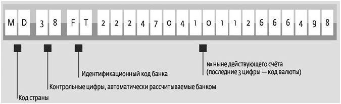 IBAN-код5c5ac10848c48