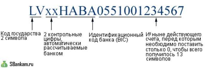 Полная расшифровка кода IBAN5c5ac1094ca93