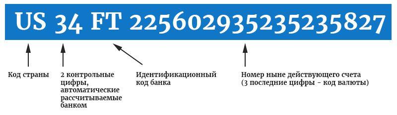 Как выглядит код IBAN5c5ac10d2dc82